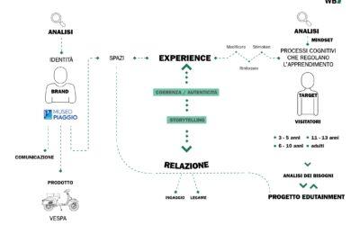 Un percorso di edutainment per la Fondazione Piaggio